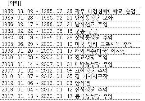 조명래안드레아신부약력001001.jpg